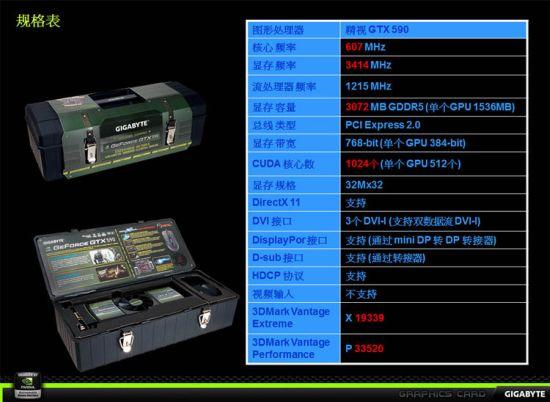 Технические характеристики GTX 590