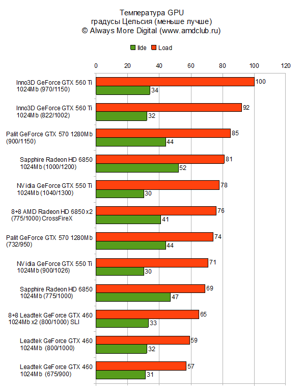 Температура GTX 550 Ti