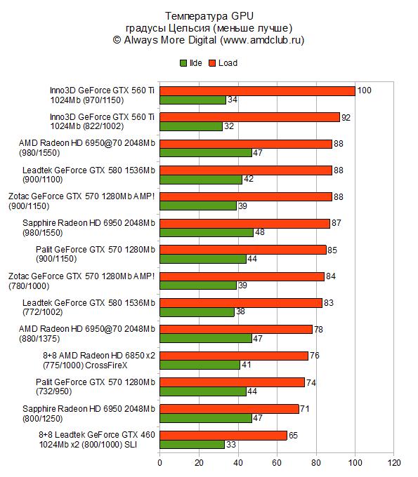 Благодаря испарительным камерам 5-й серии, ускорители AMD находятся вне конкуренции.