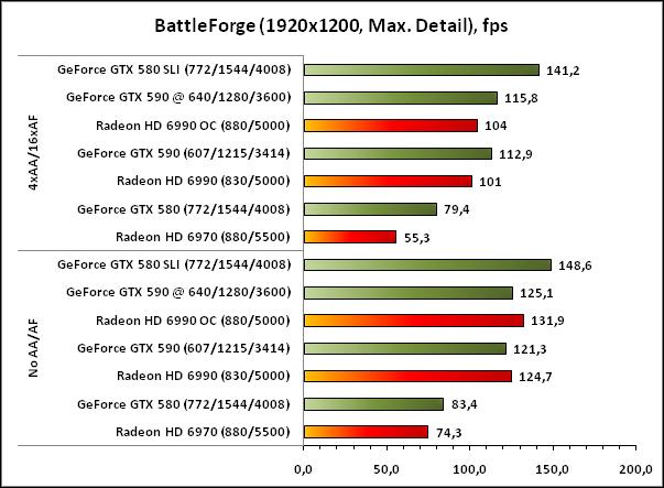 тестирование в разрешении 1920x1200 - детализация на максимуме.