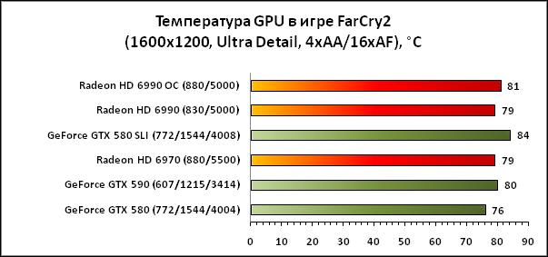 Температура GTX 590 в 3D режиме