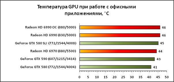 Температура GTX 590 в 2D режиме