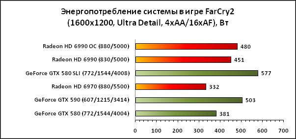 Под нагрузкой энергопотребление GTX 590, значительно выше