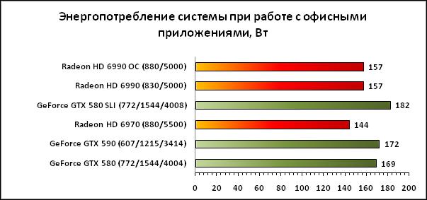 Энергопотребление GTX 590, все же не дотягивает до уровня HD 6990