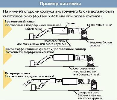 канального кондиционера