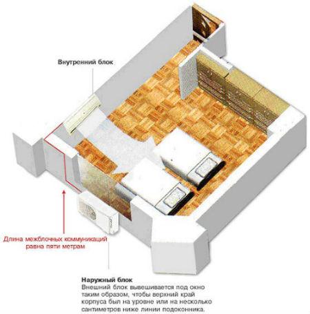 Схема установки кондиционера