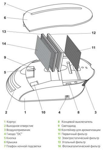 Устройство ионизатора воздуха