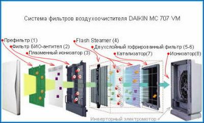 Система фильтров воздухоочистителя Daikin MC 707 VM