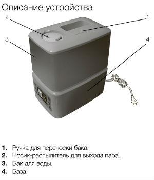 Увлажнтель воздуха Electrolux 3515
