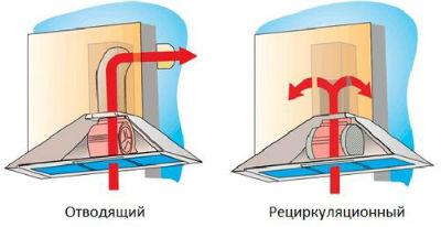 Отличия между видами очистителей воздуха для кухни