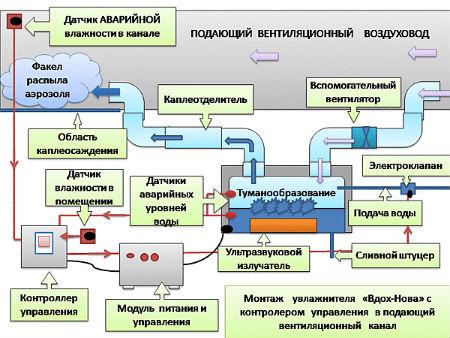 Схема применения промышленных увлажнителей воздуха