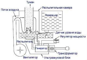 Устройство увлажнителя воздуха
