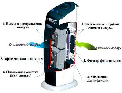 Принцип работы ионизатора воздуха