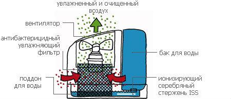Принцип работы увлажнителя воздуха