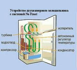 Устройство морозильника с No Frost